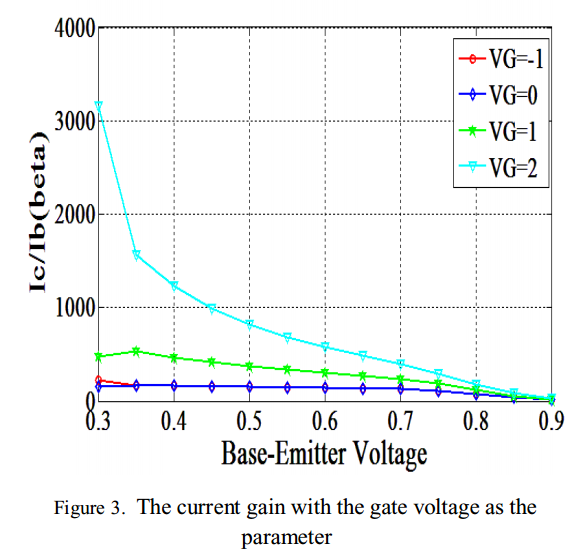 ترجمه مقاله IEEE در مورد یک ترانزیستور جدید با قابلیت کنترل بهره جریان